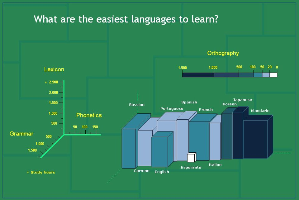 What are the easiest languages to learn - Esperanto